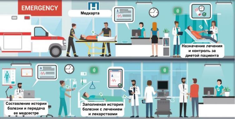 RFID в больницах