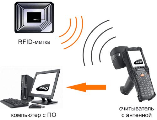 принцип работы RFID