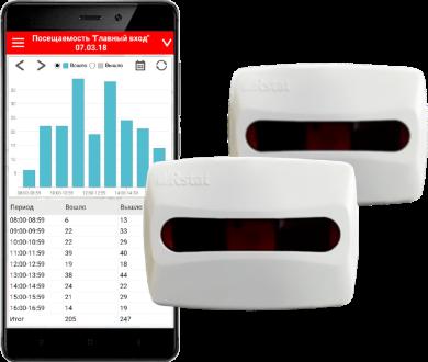 Счетчик Rstat Bluetooth Smart